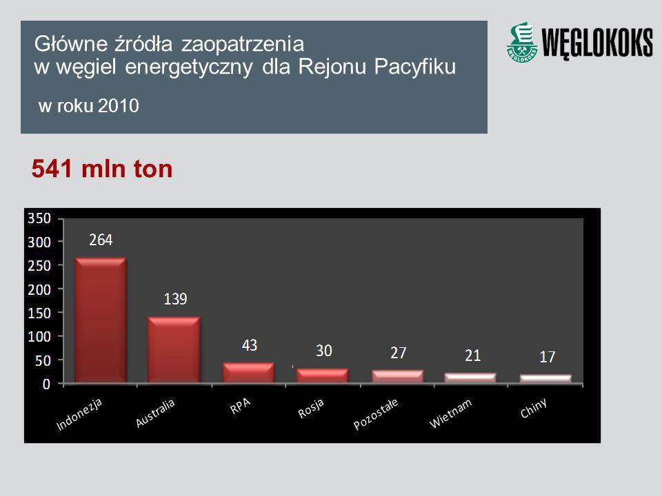 Główne źródła zaopatrzenia w węgiel energetyczny dla Rejonu Pacyfiku w roku 2010 541 mln ton