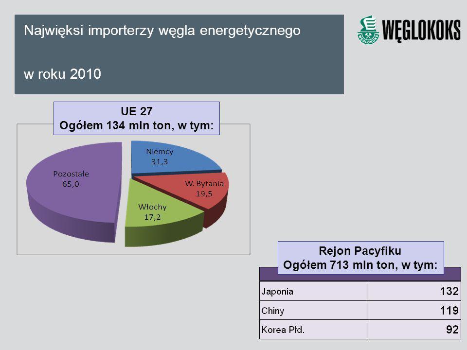 Najwięksi importerzy węgla energetycznego w roku 2010 UE 27 Ogółem 134 mln ton, w tym: Rejon Pacyfiku Ogółem 713 mln ton, w tym: