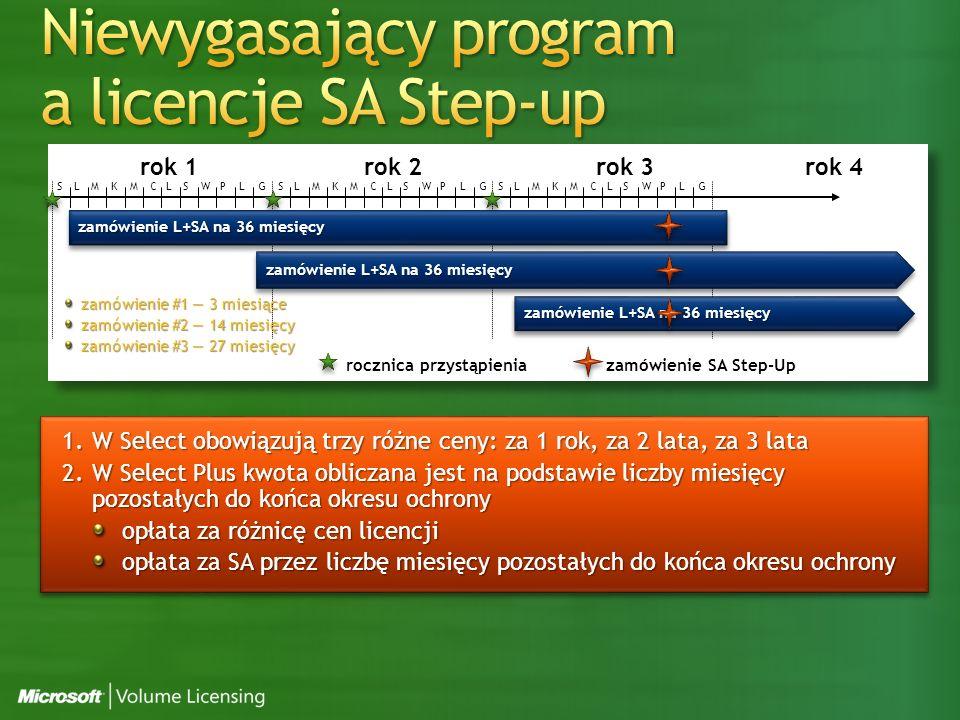 rok 1rok 2rok 3rok 4 SLMKMC L SWPLGSLMKMC L SWPLG S LMKMC L SWPLG rocznica przystąpienia zamówienie L+SA na 36 miesięcy 1.W Select obowiązują trzy różne ceny: za 1 rok, za 2 lata, za 3 lata 2.W Select Plus kwota obliczana jest na podstawie liczby miesięcy pozostałych do końca okresu ochrony opłata za różnicę cen licencji opłata za SA przez liczbę miesięcy pozostałych do końca okresu ochrony zamówienie L+SA na 36 miesięcy zamówienie SA Step-Up zamówienie #1 3 miesiące zamówienie #2 14 miesięcy zamówienie #3 27 miesięcy zamówienie L+SA na 36 miesięcy