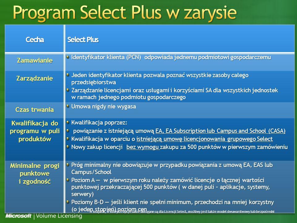 * W krajach, w których opcje takie dostępne są dla Licencji Select, możliwy jest także model dwuwarstwowy lub bezpośredni