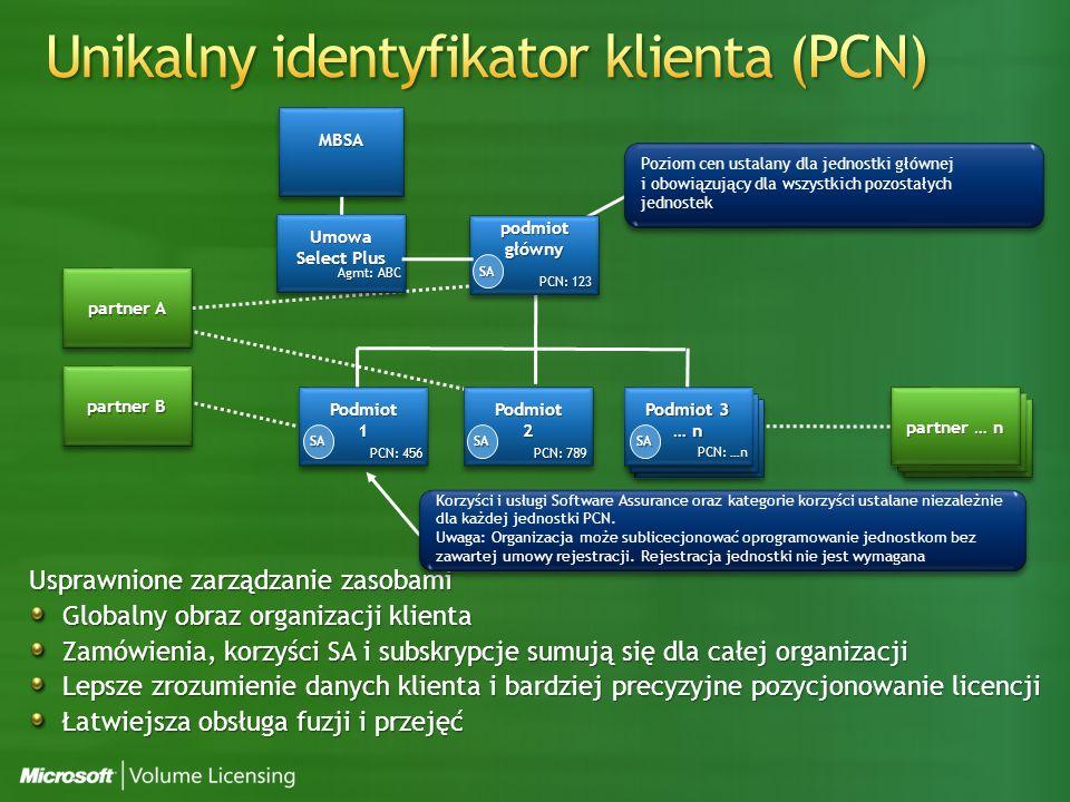 Usprawnione zarządzanie zasobami Globalny obraz organizacji klienta Zamówienia, korzyści SA i subskrypcje sumują się dla całej organizacji Lepsze zrozumienie danych klienta i bardziej precyzyjne pozycjonowanie licencji Łatwiejsza obsługa fuzji i przejęć Affiliate … n Affiliate … n Affiliate … n Affiliate … n podmiot główny Podmiot1Podmiot1Podmiot2Podmiot2 Podmiot 3 … n Podmiot 3 … n Umowa Select Plus SASA SA SA Poziom cen ustalany dla jednostki głównej i obowiązujący dla wszystkich pozostałych jednostek Korzyści i usługi Software Assurance oraz kategorie korzyści ustalane niezależnie dla każdej jednostki PCN.