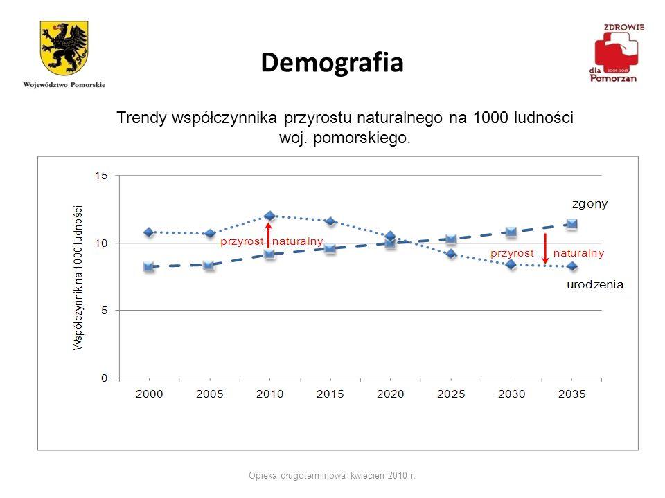 Demografia Opieka długoterminowa kwiecień 2010 r. Trendy współczynnika przyrostu naturalnego na 1000 ludności woj. pomorskiego.