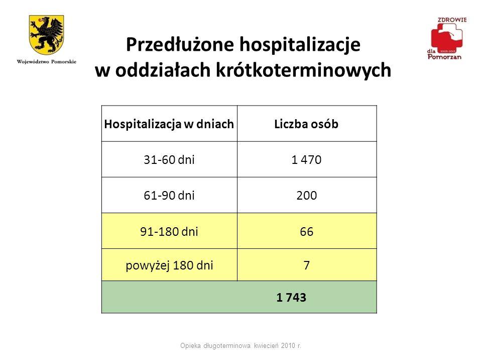 Przedłużone hospitalizacje w oddziałach krótkoterminowych Opieka długoterminowa kwiecień 2010 r. Hospitalizacja w dniachLiczba osób 31-60 dni1 470 61-