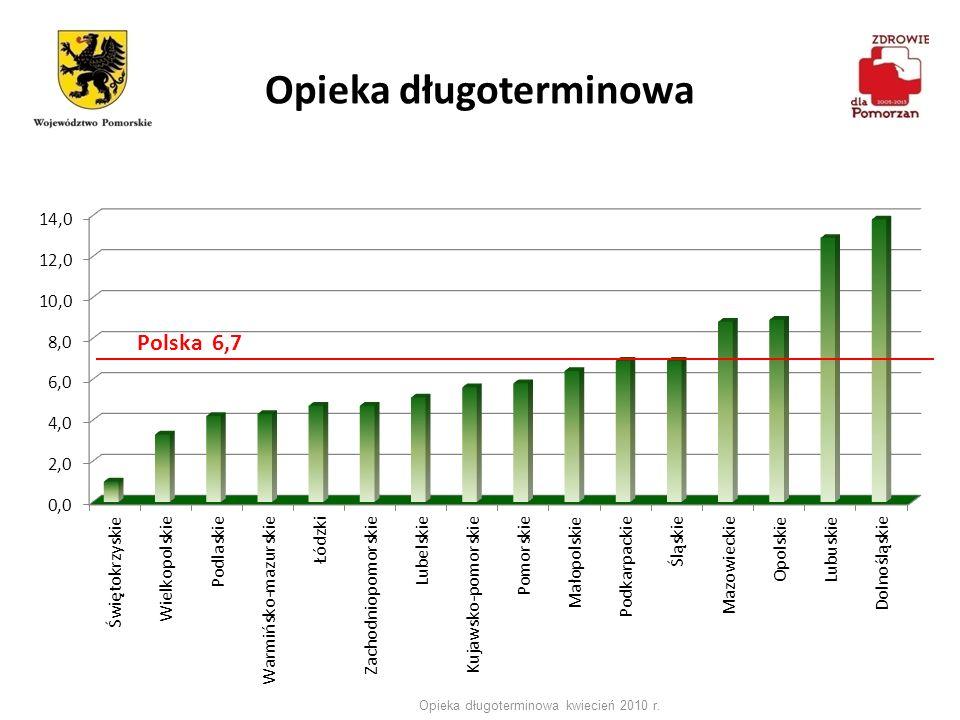Opieka długoterminowa Opieka długoterminowa kwiecień 2010 r.