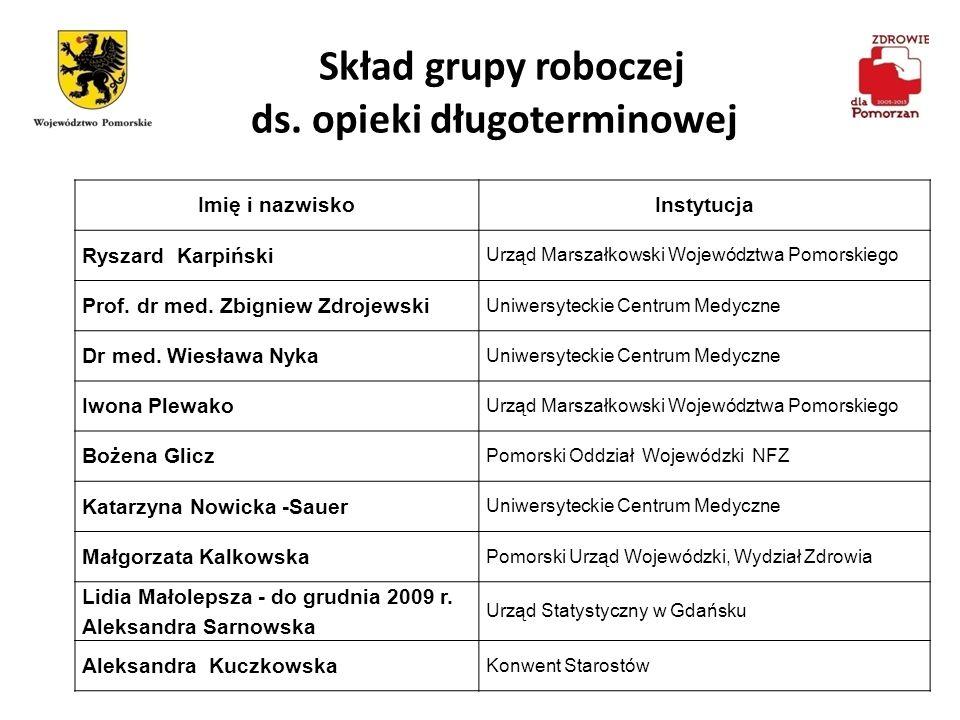 Skład grupy roboczej ds.