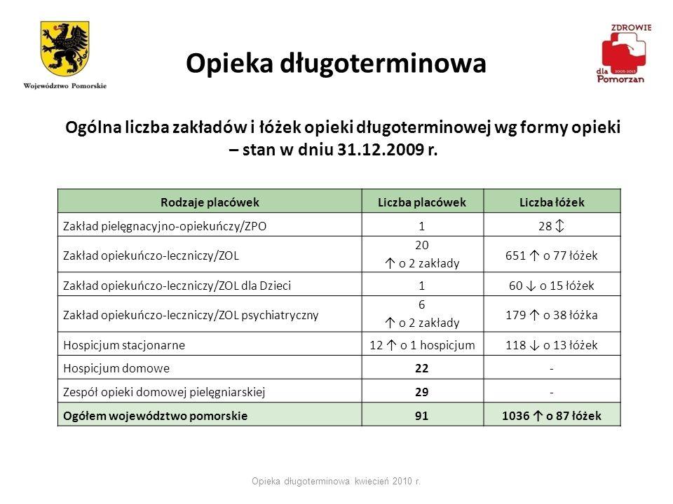 Opieka długoterminowa Opieka długoterminowa kwiecień 2010 r. Rodzaje placówekLiczba placówekLiczba łóżek Zakład pielęgnacyjno-opiekuńczy/ZPO128 Zakład