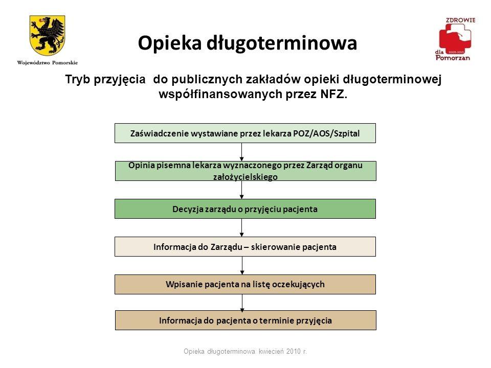 Opieka długoterminowa kwiecień 2010 r. Tryb przyjęcia do publicznych zakładów opieki długoterminowej współfinansowanych przez NFZ. Zaświadczenie wysta