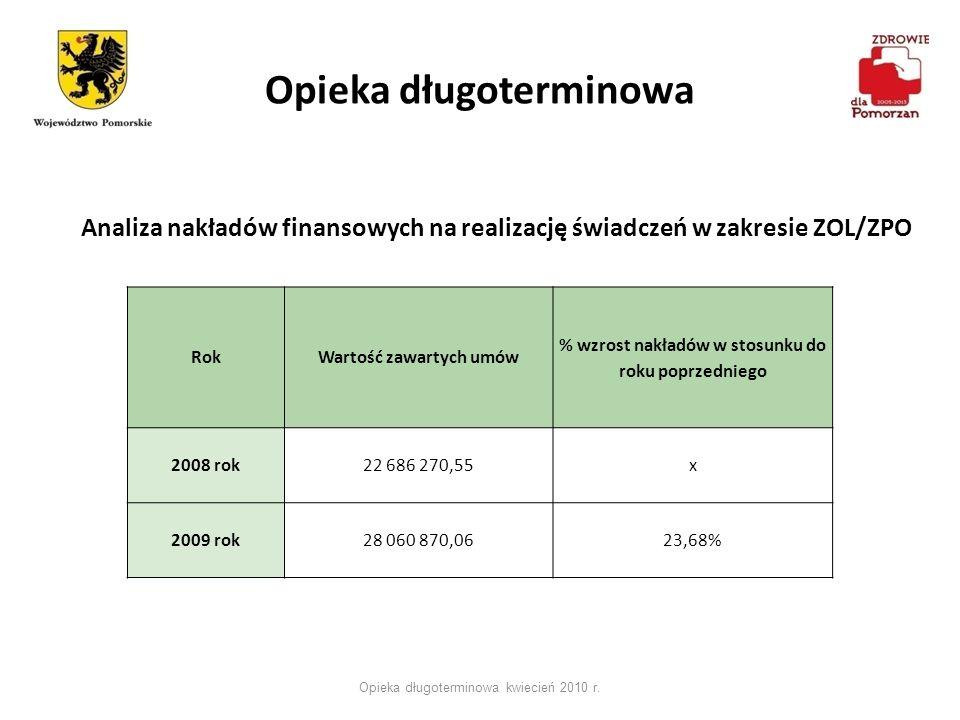 Opieka długoterminowa Opieka długoterminowa kwiecień 2010 r. RokWartość zawartych umów % wzrost nakładów w stosunku do roku poprzedniego 2008 rok22 68