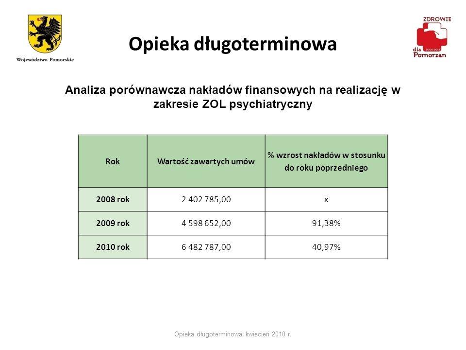 Opieka długoterminowa Opieka długoterminowa kwiecień 2010 r. RokWartość zawartych umów % wzrost nakładów w stosunku do roku poprzedniego 2008 rok2 402
