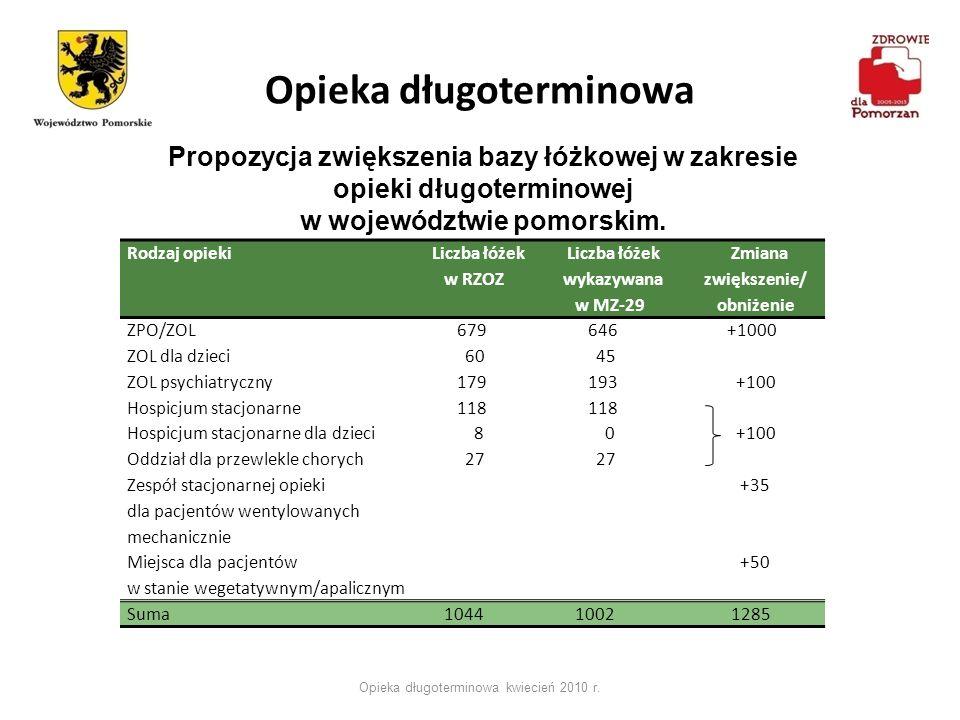 Opieka długoterminowa Opieka długoterminowa kwiecień 2010 r. Propozycja zwiększenia bazy łóżkowej w zakresie opieki długoterminowej w województwie pom
