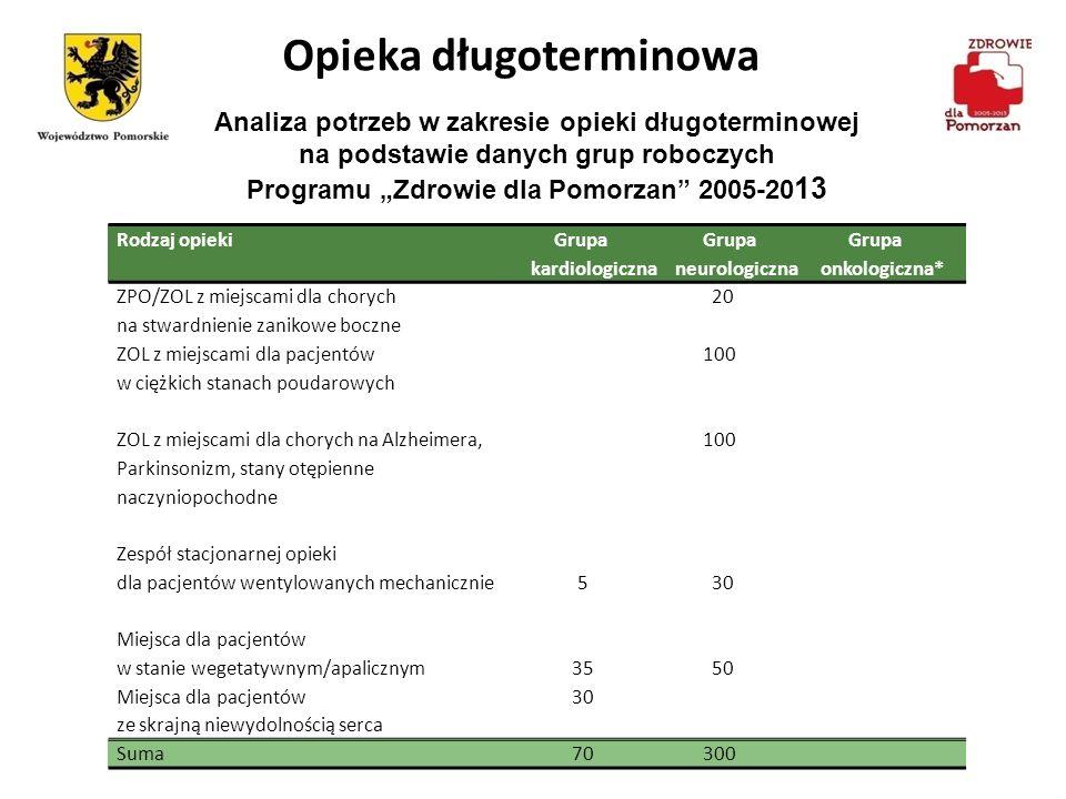 Opieka długoterminowa Analiza potrzeb w zakresie opieki długoterminowej na podstawie danych grup roboczych Programu Zdrowie dla Pomorzan 2005-20 13 Ro