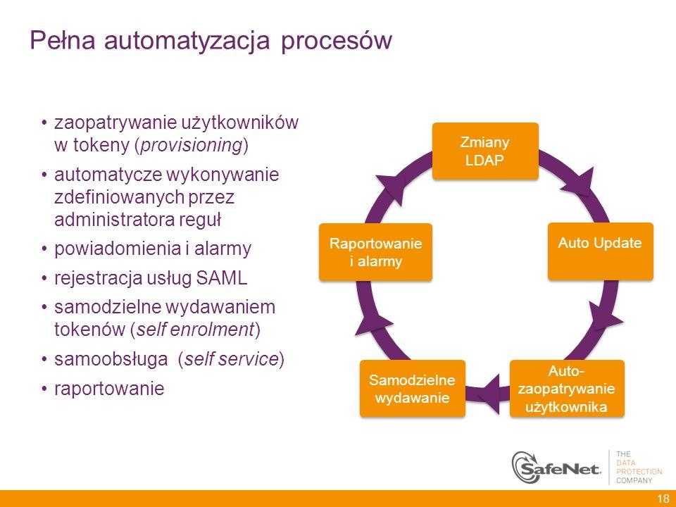 Pełna automatyzacja procesów zaopatrywanie użytkowników w tokeny (provisioning) automatycze wykonywanie zdefiniowanych przez administratora reguł powi