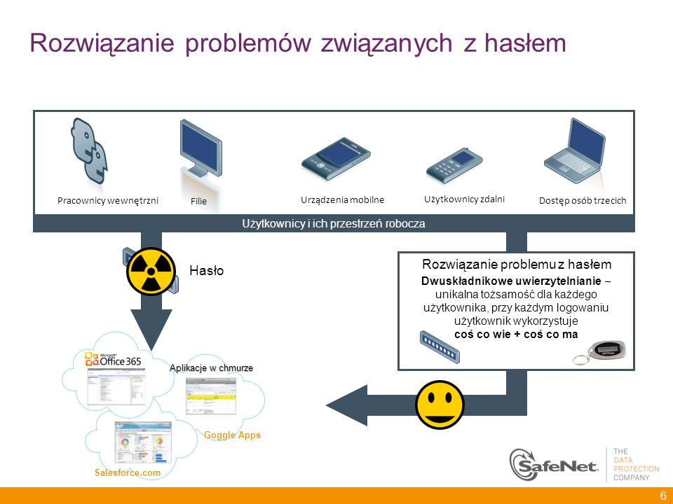 Użytkownicy zdalni Pracownicy wewnętrzni Dostęp osób trzecich Filie Urządzenia mobilne Użytkownicy i ich przestrzeń robocza Hasło Aplikacje w chmurze
