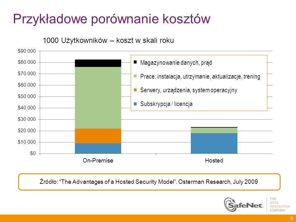 Przykładowe porównanie kosztów 1000 Użytkowników – koszt w skali roku Źródło: The Advantages of a Hosted Security Model. Osterman Research, July 2009