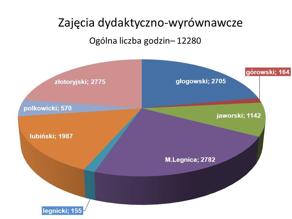 Zajęcia dydaktyczno-wyrównawcze Ogólna liczba godzin– 12280