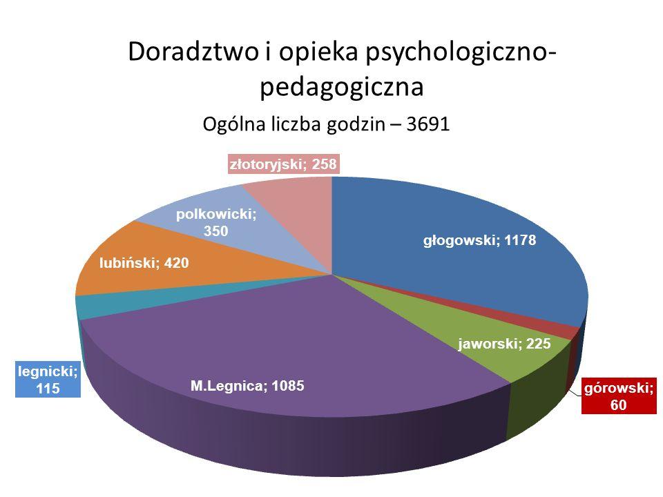 Doradztwo i opieka psychologiczno- pedagogiczna Ogólna liczba godzin – 3691