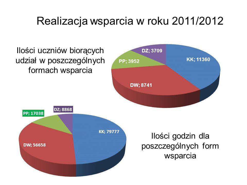 Realizacja wsparcia w roku 2011/2012 Ilości uczniów biorących udział w poszczególnych formach wsparcia Ilości godzin dla poszczególnych form wsparcia