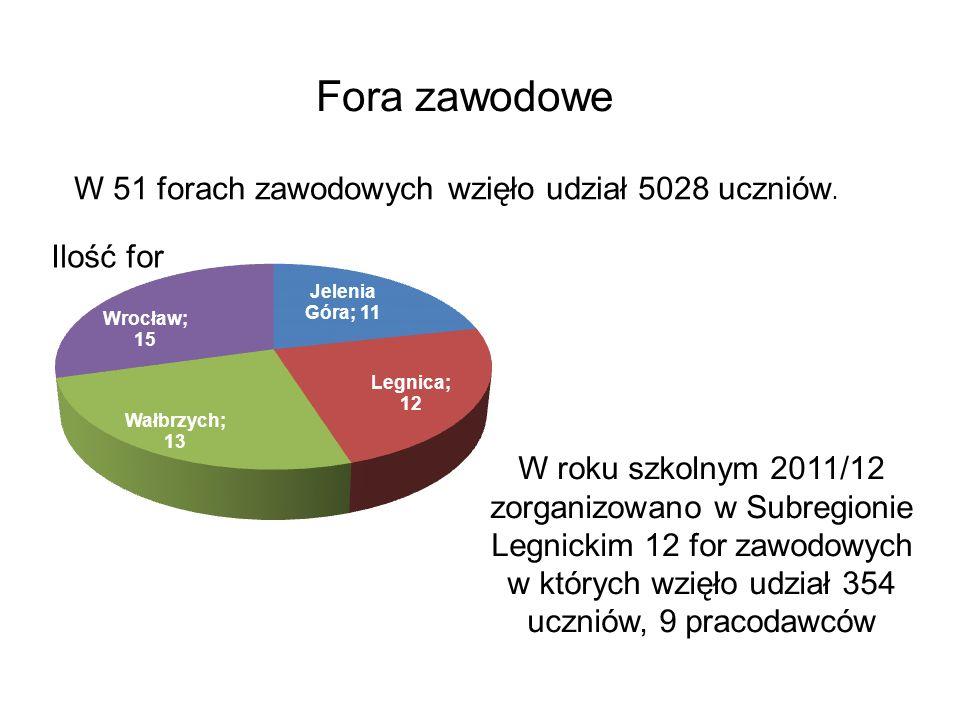 Fora zawodowe W 51 forach zawodowych wzięło udział 5028 uczniów.