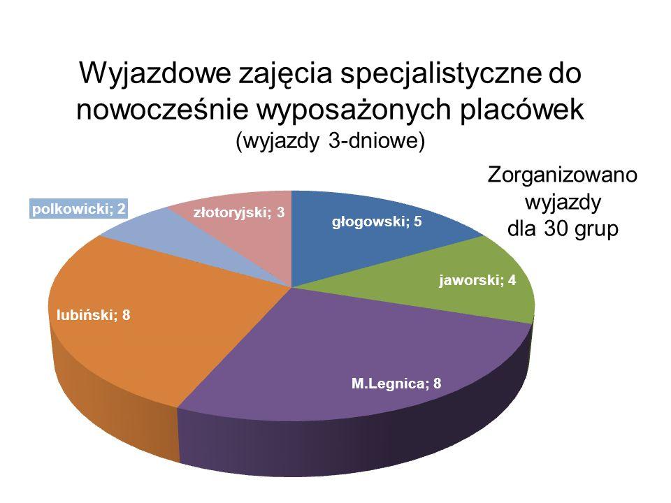 Wyjazdowe zajęcia specjalistyczne do nowocześnie wyposażonych placówek (wyjazdy 3-dniowe) Zorganizowano wyjazdy dla 30 grup