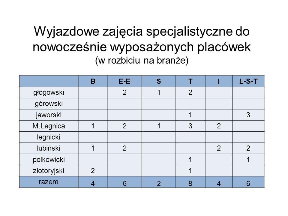 Wyjazdowe zajęcia specjalistyczne do nowocześnie wyposażonych placówek (w rozbiciu na branże) BE-ESTIL-S-T głogowski 212 górowski jaworski 1 3 M.Legnica12132 legnicki lubiński12 22 polkowicki 1 1 złotoryjski2 1 razem 462846