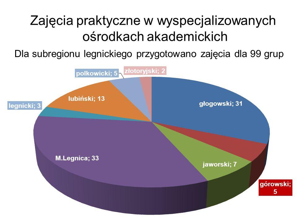 Zajęcia praktyczne w wyspecjalizowanych ośrodkach akademickich Dla subregionu legnickiego przygotowano zajęcia dla 99 grup