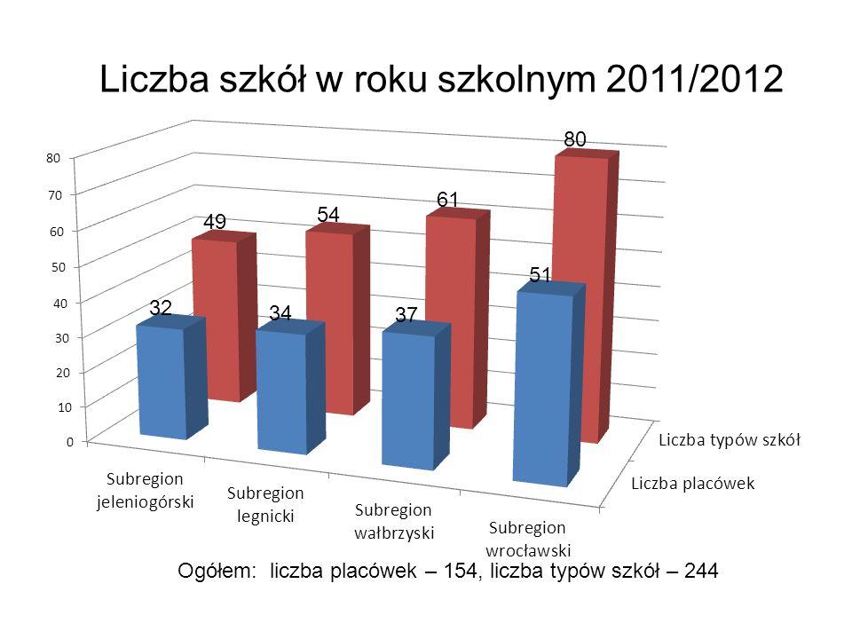 Liczba szkół w roku szkolnym 2011/2012 Ogółem: liczba placówek – 154, liczba typów szkół – 244