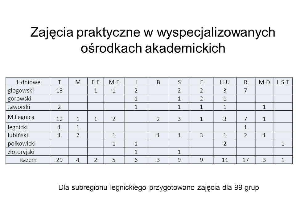 Zajęcia praktyczne w wyspecjalizowanych ośrodkach akademickich 1-dniowe TME-EM-EIBSEH-URM-DL-S-T głogowski13 1122237 górowski 1121 Jaworski 211111 M.Legnica 12112231371 legnicki 111 lubiński 121113121 polkowicki 1121 złotoryjski 11 Razem 294256399111731 Dla subregionu legnickiego przygotowano zajęcia dla 99 grup