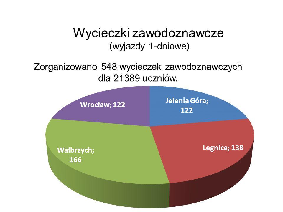 Wycieczki zawodoznawcze (wyjazdy 1-dniowe) Zorganizowano 548 wycieczek zawodoznawczych dla 21389 uczniów.