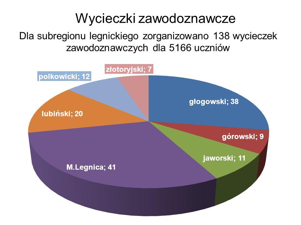 Wycieczki zawodoznawcze Dla subregionu legnickiego zorganizowano 138 wycieczek zawodoznawczych dla 5166 uczniów