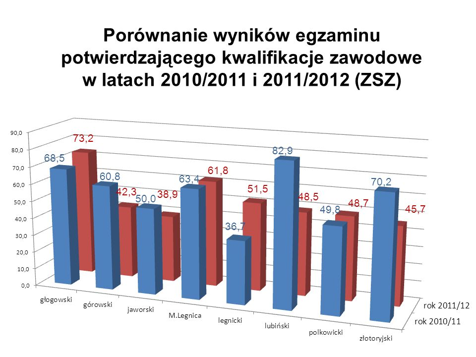Porównanie wyników egzaminu potwierdzającego kwalifikacje zawodowe w latach 2010/2011 i 2011/2012 (ZSZ)