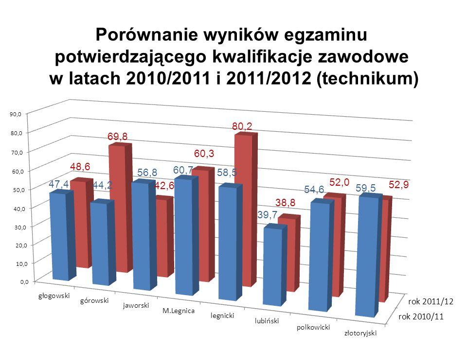Porównanie wyników egzaminu potwierdzającego kwalifikacje zawodowe w latach 2010/2011 i 2011/2012 (technikum)