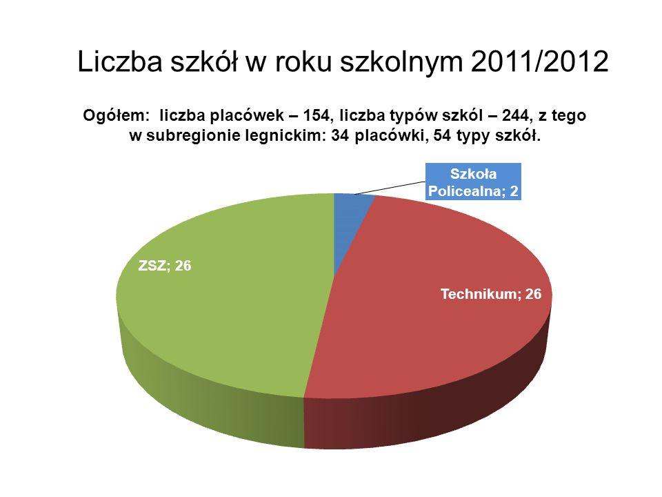 Liczba szkół w roku szkolnym 2011/2012 Ogółem: liczba placówek – 154, liczba typów szkól – 244, z tego w subregionie legnickim: 34 placówki, 54 typy szkół.