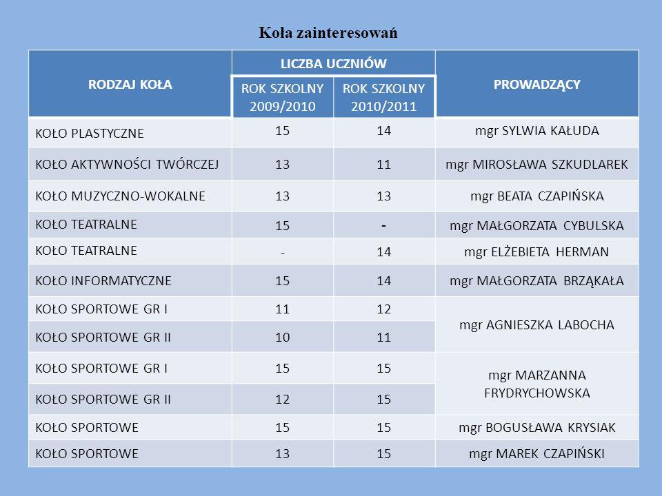 Zajęcia dydaktyczno-wyrównawcze RODZAJ ZAJĘCIA LICZBA UCZNIÓW PROWADZĄCY ROK SZKOLNY 2009/2010 ROK SZKOLNY 2010/2011 ZAJĘCIA DYDAKTYCZNO- WYRÓWNAWCZE Z JĘZYKA POLSKIEGO 813 mgr KAROLINA SUKIENNIK ZAJĘCIA DYDAKTYCZNO- WYRÓWNAWCZE Z MATEMATYKI 14- mgr MAGDALENA BARTCZAK ZAJĘCIA DYDAKTYCZNO- WYRÓWNAWCZE Z MATEMATYKI 10- mgr AGNIESZKA SZCZEPANOWSKA ZAJĘCIA DYDAKTYCZNO – WYRÓWNAWCZE Z MATEMATYKI GR I -13 mgr AGNIESZKA SZCZEPANOWSKA ZAJĘCIA DYDAKTYCZNO- WYRÓWNAWCZE Z MATEMATYKI GR II -11 ZAJĘCIA DYDAKTYCZNO - WYRÓWNAWCZE DLA KLAS I-III 10-mgr IWONA KOZIARA ZAJĘCIA DYDAKTYCZNO- WYRÓWNAWCZE DLA KLAS I-III -13mgr ELŻBIETA HERMAN