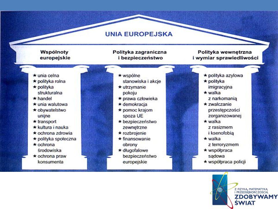 Rozwój technologii Obecnie w okresie istotnego rozwoju technologicznego, UE odgrywa coraz ważniejszą rolę, pomagając w realizacji programów badawczych.