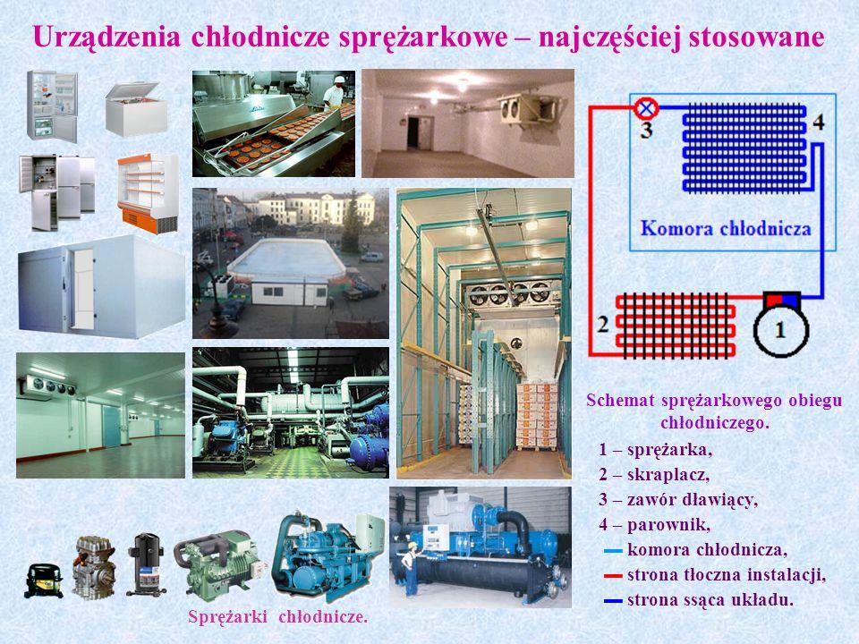 Urządzenia chłodnicze sprężarkowe – najczęściej stosowane Schemat sprężarkowego obiegu chłodniczego.