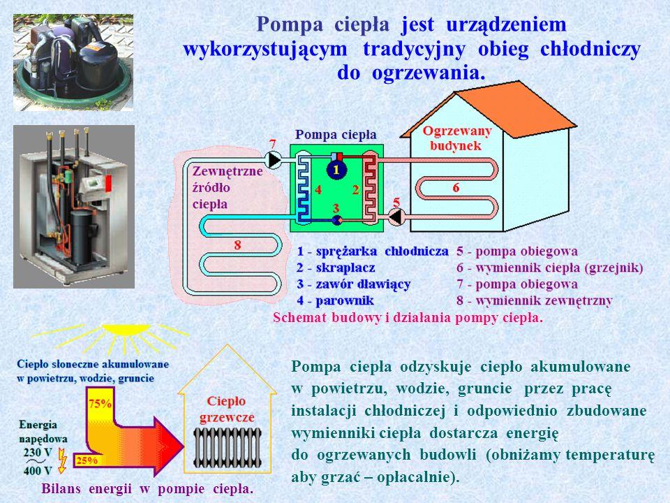 Klimatyzatory różnego typu są urządzeniami przeznaczonymi przede wszystkim do regulacji temperatury.