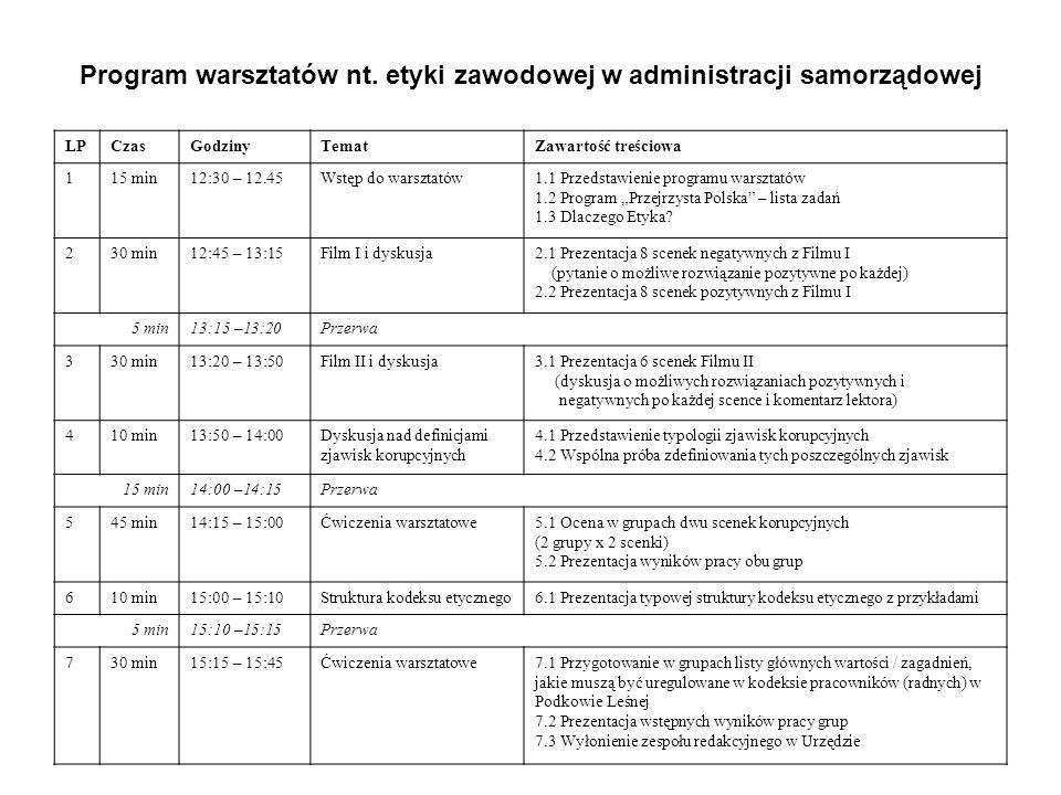 Nazwa zadania obligatoryjnego i fakultatywnegoLiczba głosów w ankiecie Oso ba odp.
