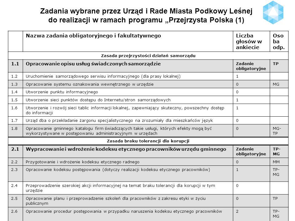 Zadania wybrane przez Urząd i Rade Miasta Podkowy Leśnej do realizacji w ramach programu Przejrzysta Polska (2) Zasada partycypacji społeczności lokalnej 3.1Opracowanie i wdrożenie programu (karty) współpracy z organizacjami pozarządowymi Zadanie obligatoryjne TP- MP 3.2Stworzenie mapy aktywności organizacji pozarządowych i inicjatyw na terenie gminy – wykaz organizacji wraz ze wskazaniem rodzaju działalności 2MP 3.3Społeczna edukacja w zakresie etyki1 3.4Wprowadzenie do edukacji szkolnej zajęć dla dzieci z zakresu etyki społecznej2EM - KD 3.5Stworzenie płaszczyzny dialogu i współpracy z organizacjami biznesowymi0 3.6Inicjatywa uchwałodawcza mieszkańców0 Zasada przewidywalności działania władz samorządowych 4.1Opracowanie krótkiego materiału przybliżającego mieszkańcom istniejący w gminie aktualny strategiczny dokument rozwojowy Zadanie obligatoryjne TP 4.2Opracowanie wieloletniego planu finansowego (WPF) i wieloletniego planu inwestycyjnego (WPI) oraz krótkiego materiału przybliżającego plany mieszkańcom * 1TP 4.3Wprowadzenie stałych terminów obrad rady gminy (harmonogram) oraz umieszczenie tam kluczowych dla społeczności decyzji (budżet, dotacje dla organizacji pozarządowych), rocznych raportów jednostek organizacyjnych, w tym przynajmniej jedno posiedzenie poświęcone monitorowaniu strategii rozwoju 2