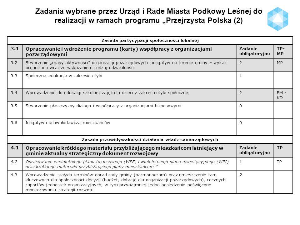 Zadania wybrane przez Urząd i Rade Miasta Podkowy Leśnej do realizacji w ramach programu Przejrzysta Polska (3) Zasada fachowości pracowników samorządowych 5.1Wprowadzenie procedury naboru na każdy wakat w urzędzie gminy.