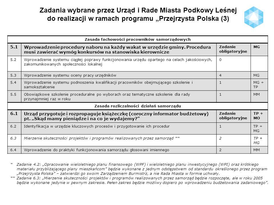 Zadania wybrane przez Urząd i Rade Miasta Podkowy Leśnej do realizacji w ramach programu Przejrzysta Polska (3) Zasada fachowości pracowników samorząd
