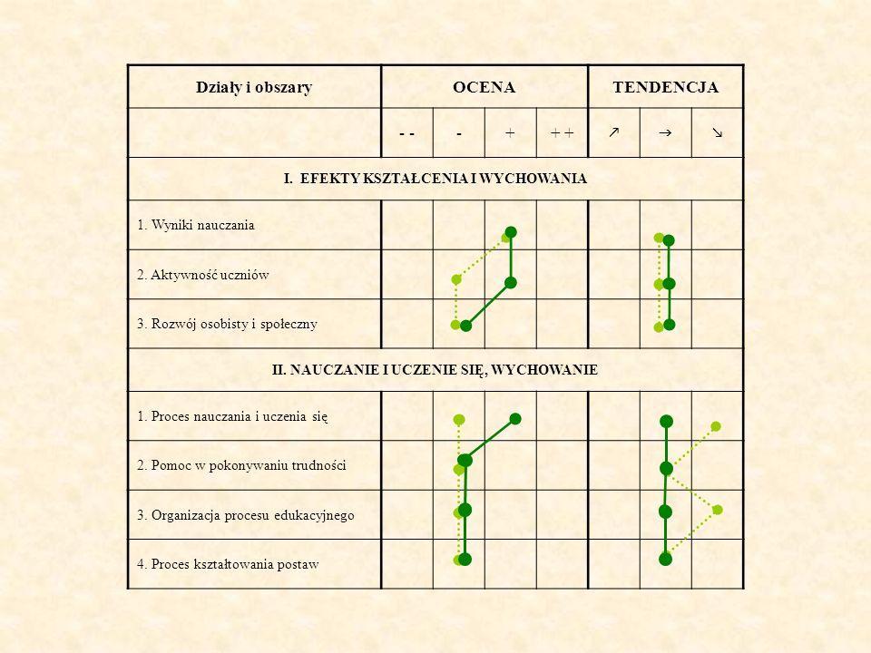 Działy i obszaryOCENATENDENCJA - -++ I. EFEKTY KSZTAŁCENIA I WYCHOWANIA 1. Wyniki nauczania 2. Aktywność uczniów 3. Rozwój osobisty i społeczny II. NA