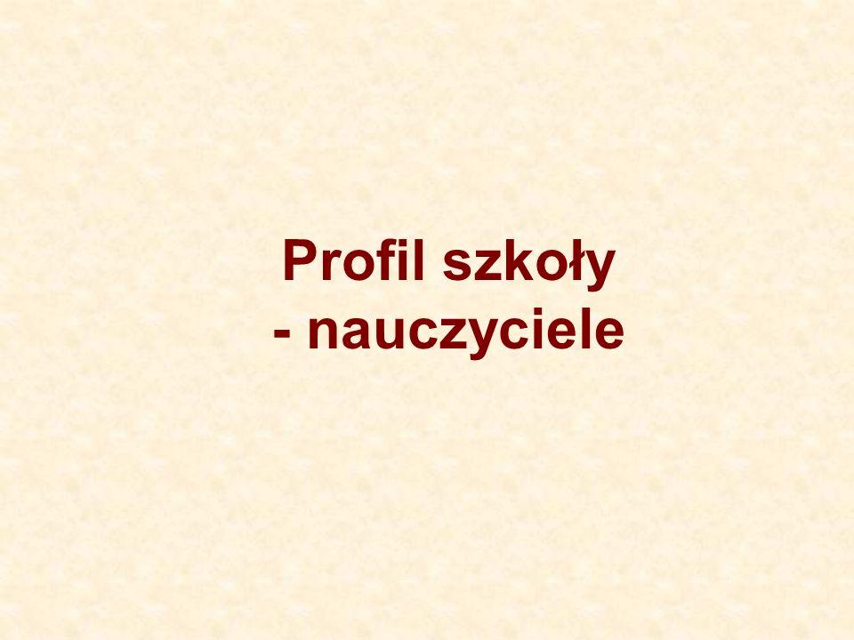 OBSZAR II - NAUCZANIE I UCZENIE SIĘ, WYCHOWANIE c.d.