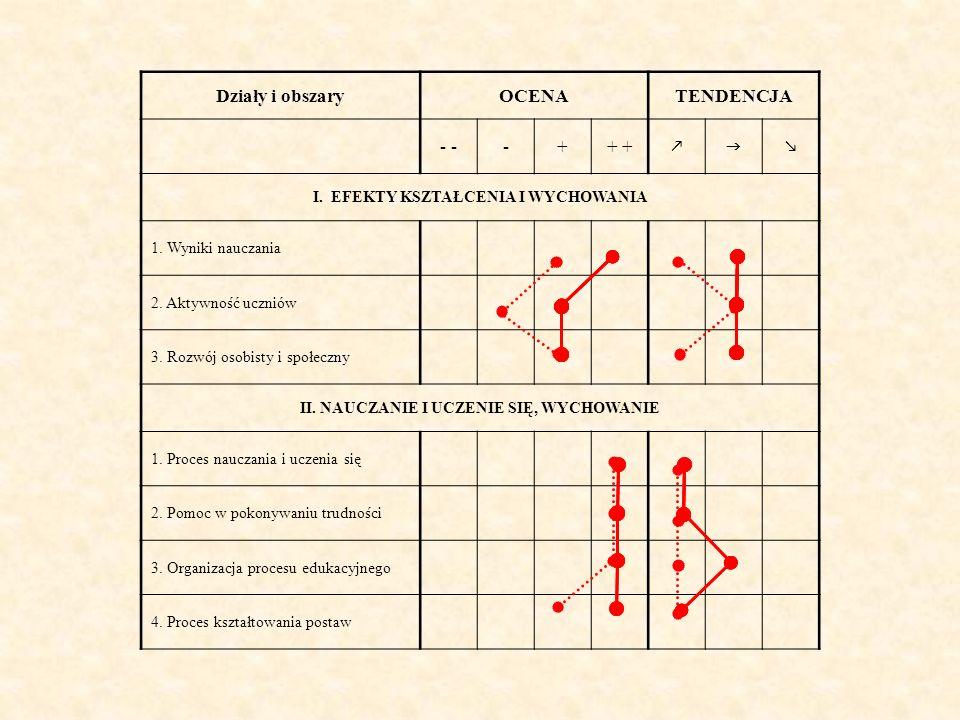 Działy i obszaryOCENATENDENCJA - -++ I.EFEKTY KSZTAŁCENIA I WYCHOWANIA 1.