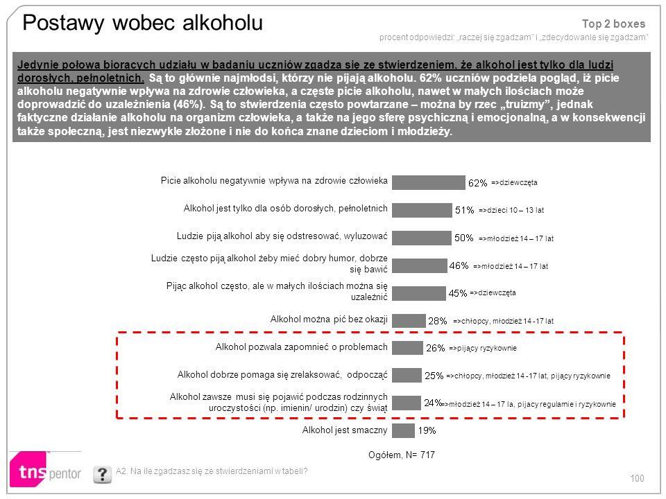 100 Postawy wobec alkoholu Picie alkoholu negatywnie wpływa na zdrowie człowieka Alkohol jest tylko dla osób dorosłych, pełnoletnich Ludzie piją alkoh