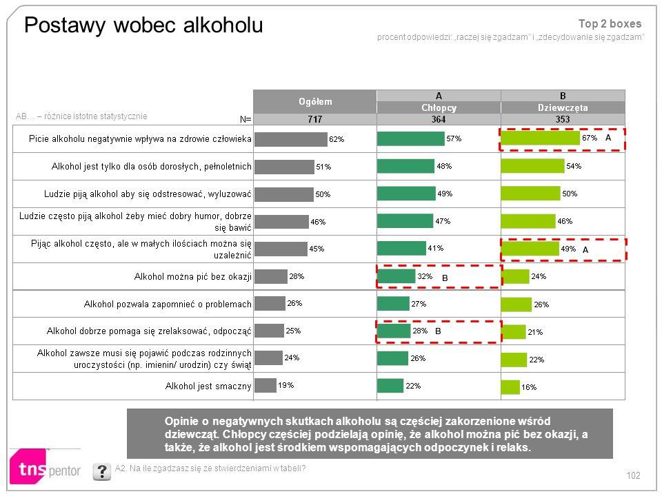 102 AB… – różnice istotne statystycznie Postawy wobec alkoholu Top 2 boxes procent odpowiedzi: raczej się zgadzam i zdecydowanie się zgadzam A2. Na il