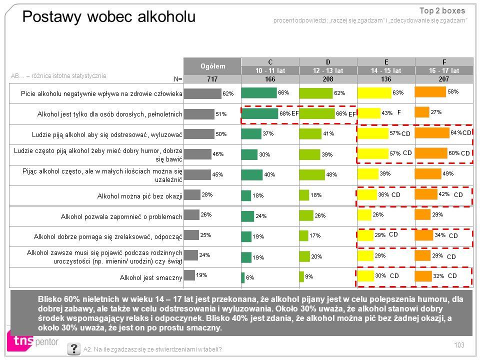 103 Postawy wobec alkoholu AB… – różnice istotne statystycznie Top 2 boxes procent odpowiedzi: raczej się zgadzam i zdecydowanie się zgadzam A2. Na il