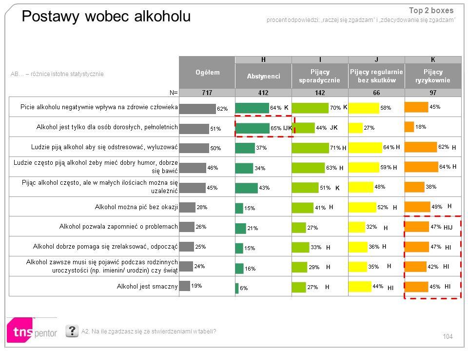 104 Postawy wobec alkoholu AB… – różnice istotne statystycznie Top 2 boxes procent odpowiedzi: raczej się zgadzam i zdecydowanie się zgadzam A2. Na il