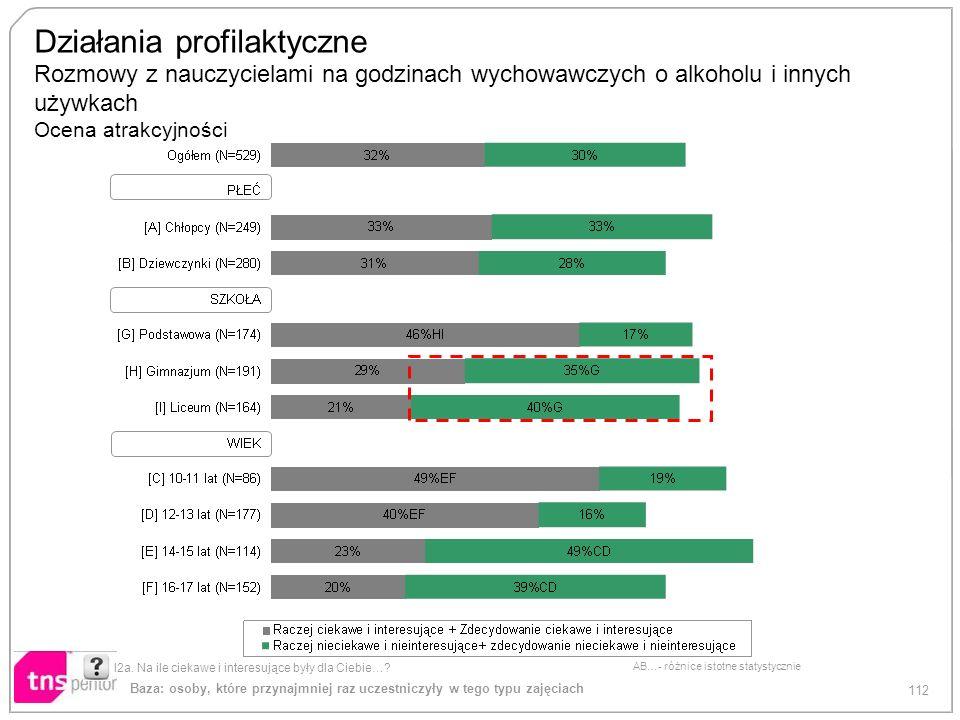 112 AB…- różnice istotne statystycznie Działania profilaktyczne Rozmowy z nauczycielami na godzinach wychowawczych o alkoholu i innych używkach Ocena