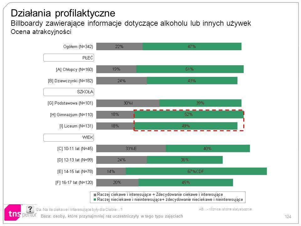 124 AB…- różnice istotne statystycznie Działania profilaktyczne Billboardy zawierające informacje dotyczące alkoholu lub innych używek Ocena atrakcyjn