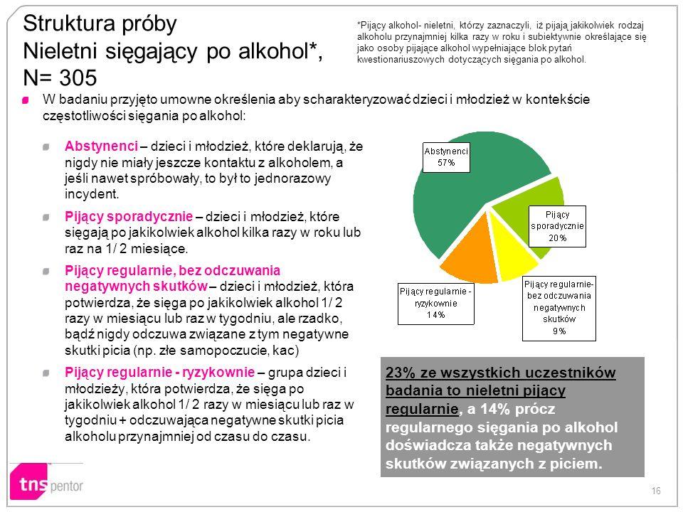 16 Struktura próby Nieletni sięgający po alkohol*, N= 305 W badaniu przyjęto umowne określenia aby scharakteryzować dzieci i młodzież w kontekście czę